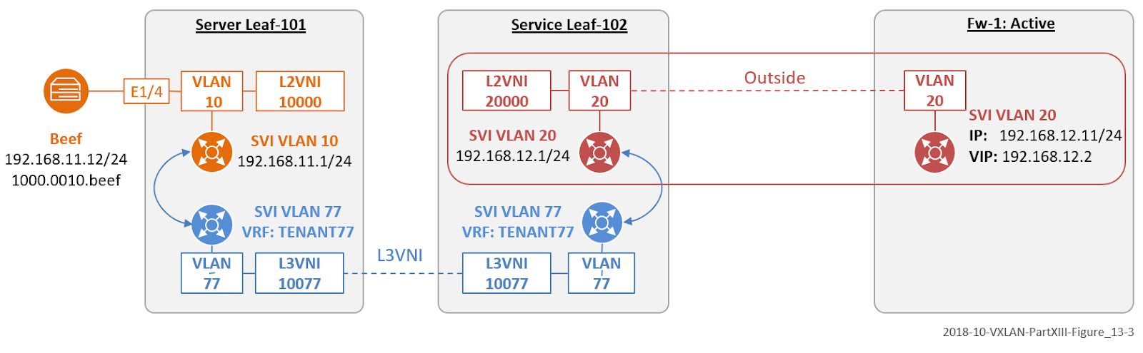 The Network Times: VXLAN Part XIII: Firewall Implementation to VXLAN