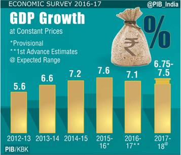 India GDP Growth at Constant Prices - Provisional 2016-17