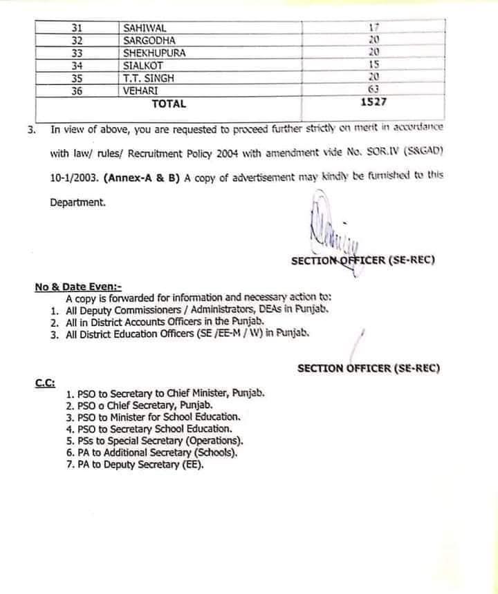 Punjab School Education Jobs 2020