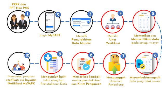 Cara Memperbaiki Data PPPK dan PPT non ASN tidak sesuai di Aplikasi MySAPK
