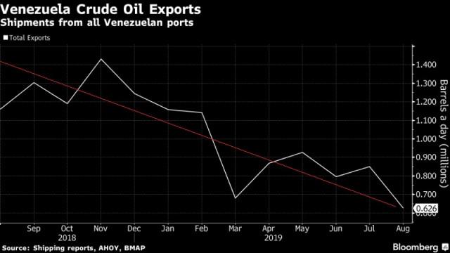 Bloomberg: Pdvsa en dificultades para conseguir tanqueros que lleven su petróleo a Asia
