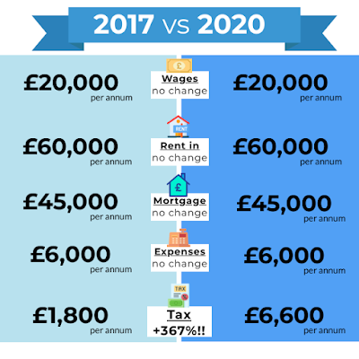 how tax has changed over the past few years in UK graphics