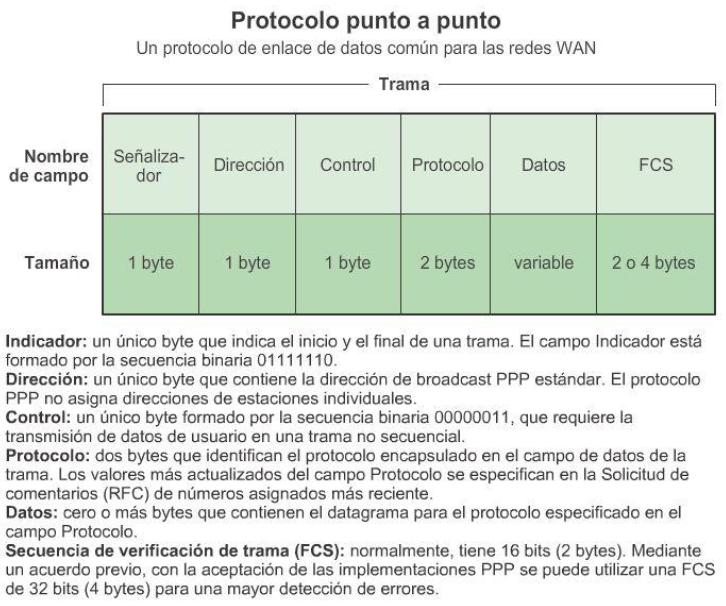 Ingeniería Systems: Trama de Ethernet y PPP - CCNA1 V5 - CISCO C4