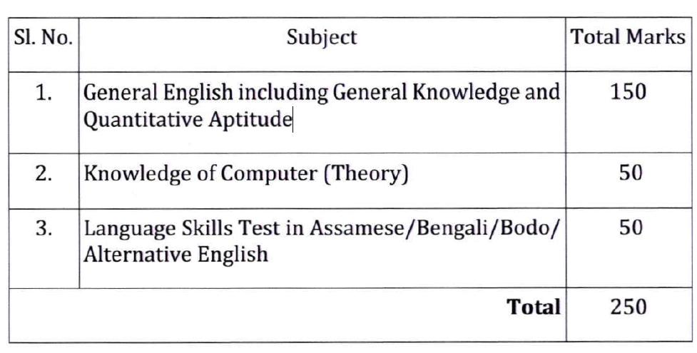 Assam-Secretariat-Syllabus