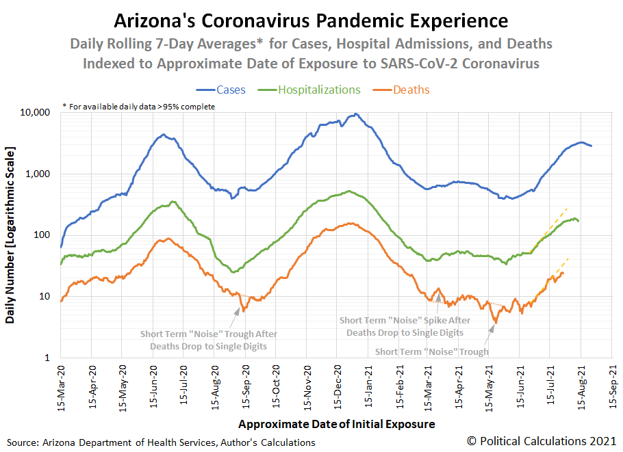Arizona's Experience During the Coronavirus Pandemic, 15 March 2020 - 6 September 2021, Logarithmic Scale