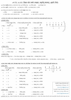 Ssc Physics chapter 9 shortcut note2