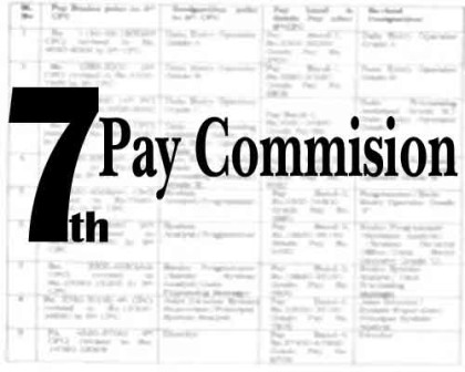 Cabinet May Approve 7th Pay Commission this Wednesday