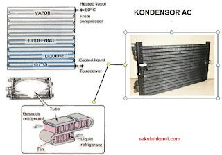 konstruksi kondensor AC