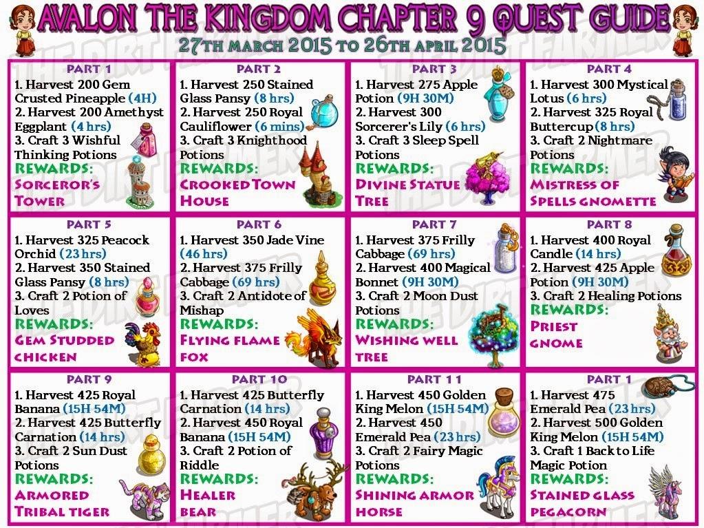 DF+-+Avalon+The+Kingdom+Farm+Chapter+9+Quest+Guide.jpg (1023×767)
