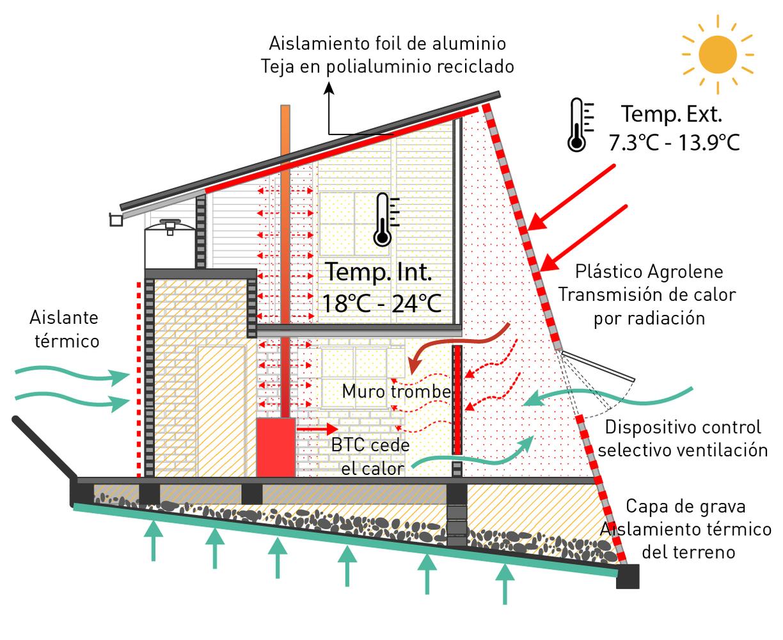Colombia, presentan un prototipo de vivienda rural sostenible y productiva 7