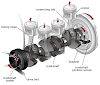 DIFFERENCE BETWEEN CRANKSHAFT AND CAMSHAFT