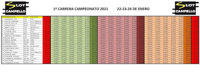 1ª Carrera Campeonato 2021 en Slot Campello