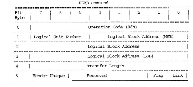 Know fundamentals better: SCSI FUNDAMENTALS - 2