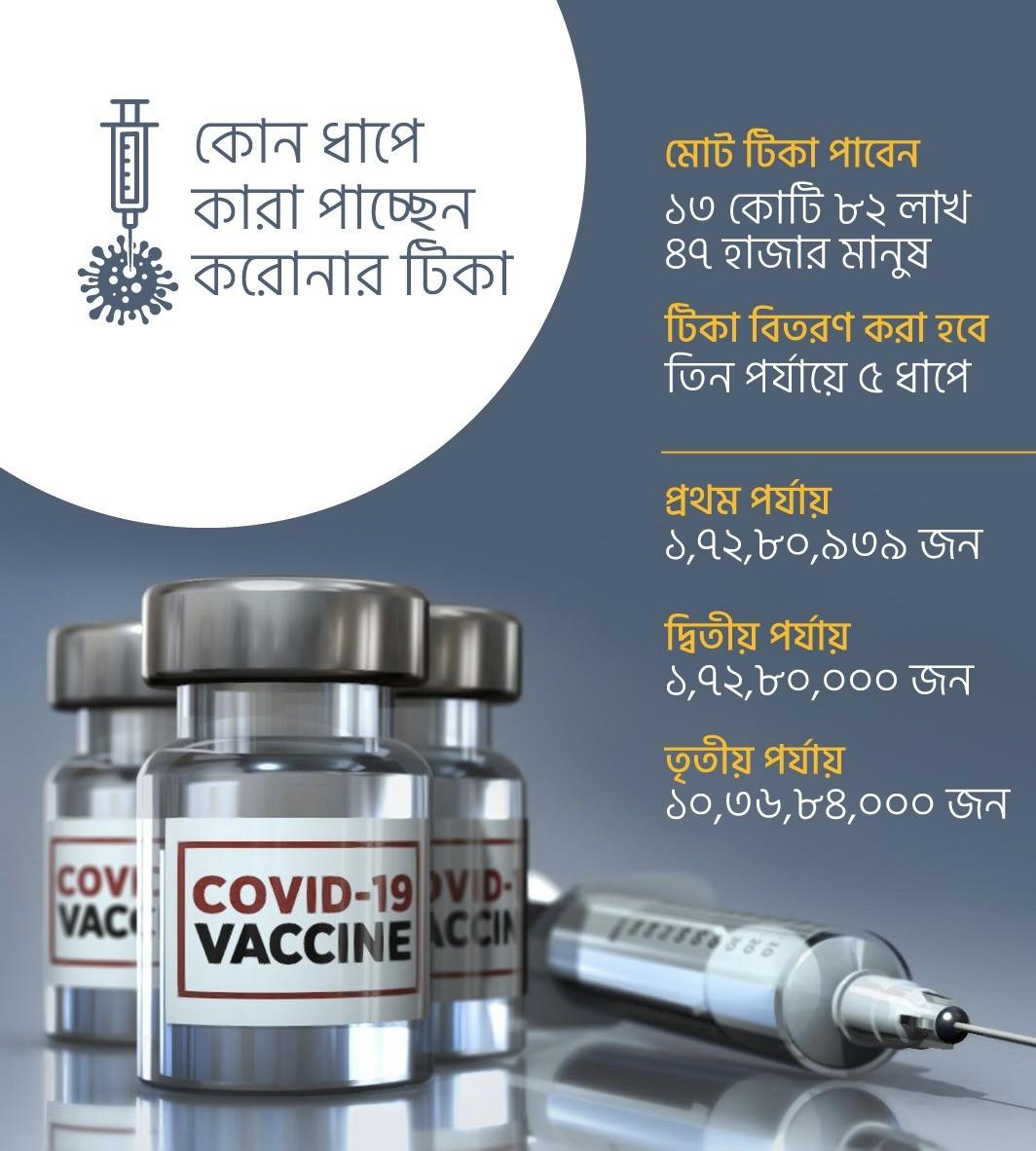 করোনাভাইরাস(COVID-19) কি ? ঘরে বসে যেভাবে নিবেন Corona Vaccine || Surokkha app registration