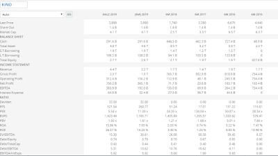 Menghitung valuasi saham KINO