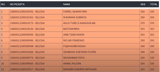Hasil SKB Sesi 1 CPNS 2019 PROVINSI DKI JAKARTA 9 September