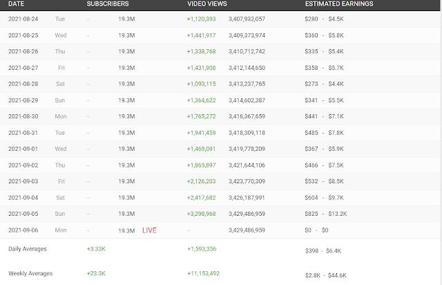 Begini Cara Mengetahui Penghasilan Seorang Youtuber Setiap Bulannya