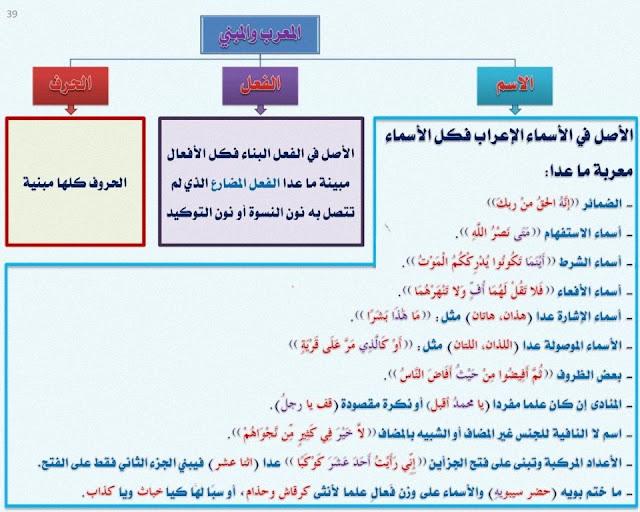 درس المعرب والمبني , المعرب والمبني من الأسماء ومن الأفعال, مع شرح مبسط مع الأمثلة وتحميل pdf