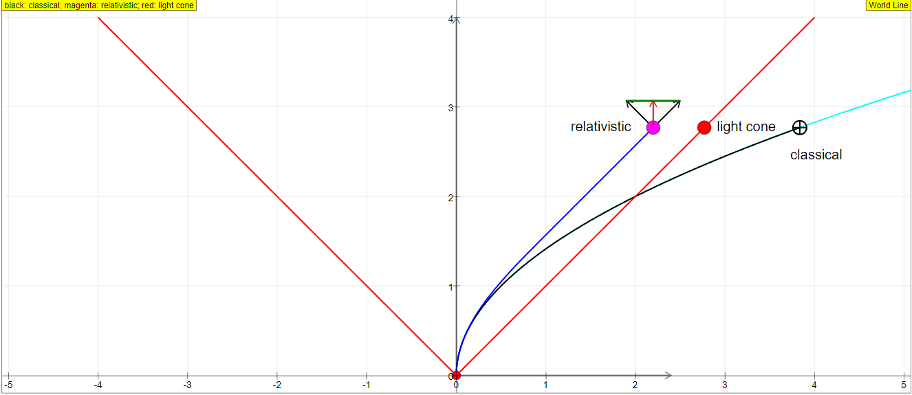 Worldline and Special Relativity Theory JavaScript