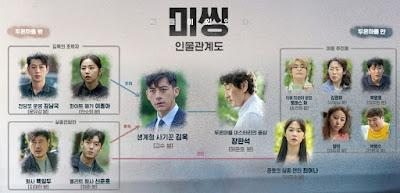 7 Rekomendasi Drama Korea Terbaru 2020 dengan Tema Investigasi Pembunuhan