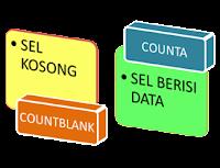 Rumus Excel Menghitung Cell Kosong