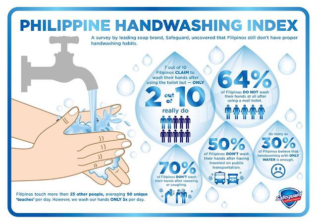 Philippine Handwashing Index
