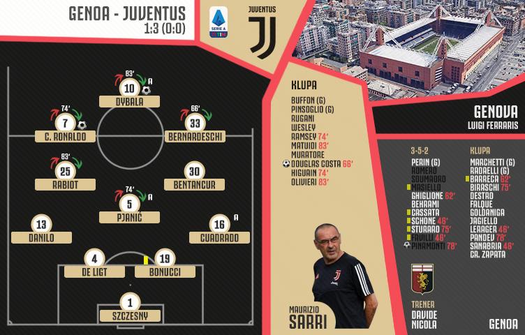 Serie A 2019/20 / 29. kolo / Genoa - Juventus 1:3 (0:0)