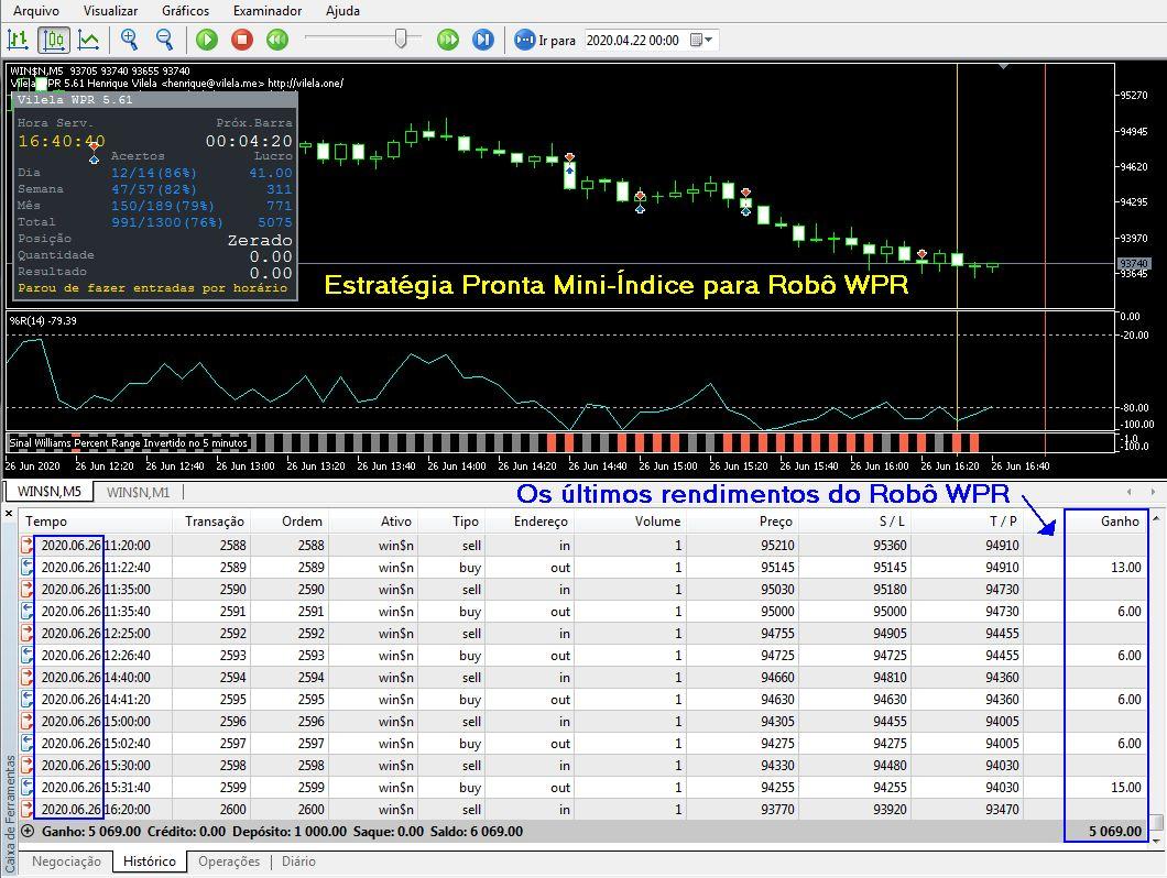 Estratégia Mini-Índice para Robô Trader WPR no MT5