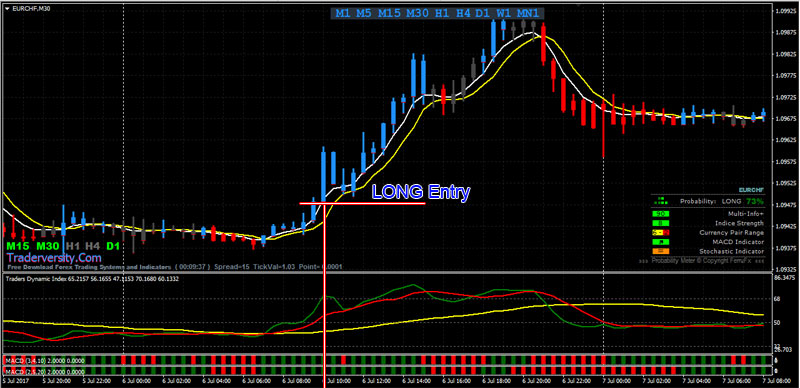 Binary options low risk strategy