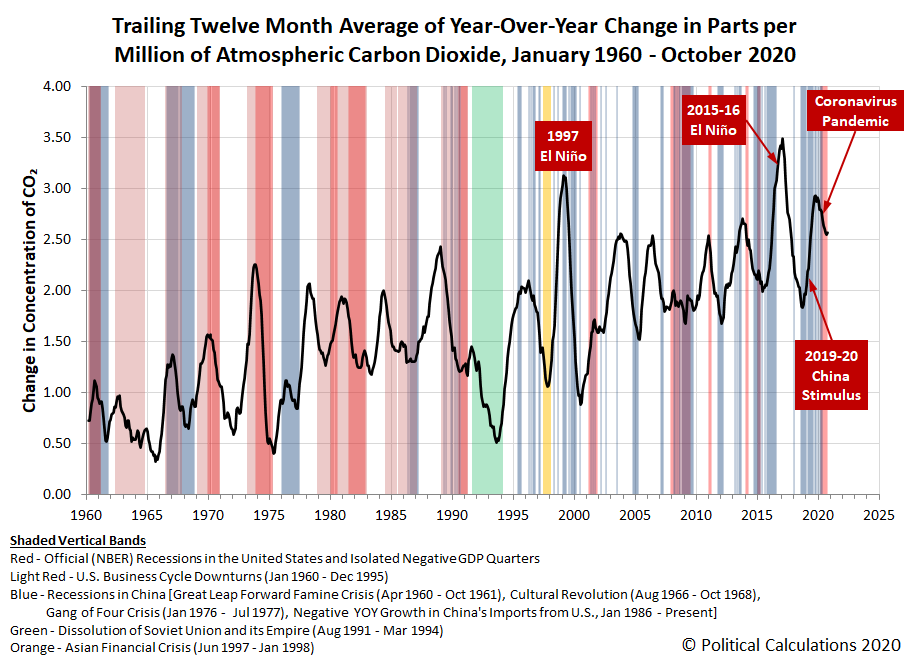 Trailing Twelve Month Average of Year-Over-Year Change in Parts per Million of Atmospheric Carbon Dioxide, January 1960 - October 2020