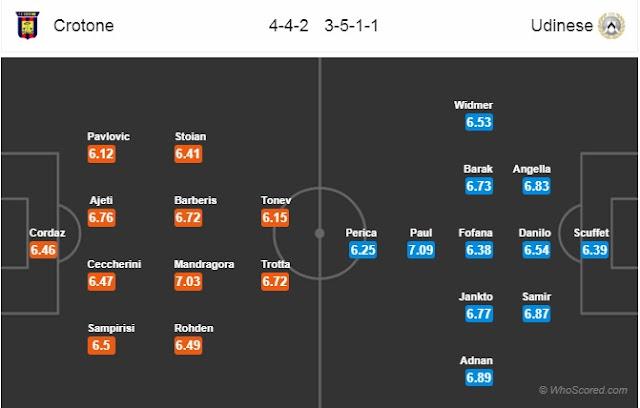 Nhận định - Soi kèo: Crotone vs Udinese