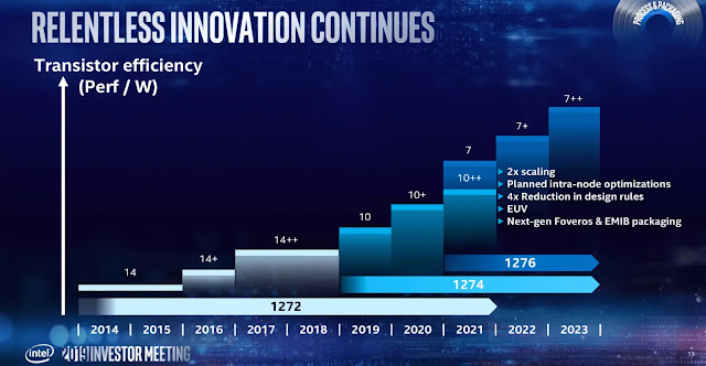 Intel-Process-Packaging-Roadmap-For-CPUs