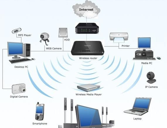 connected to the WiFi Network