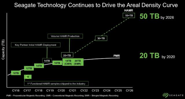 Seagate lançará 18TB e 20TB já em 2020