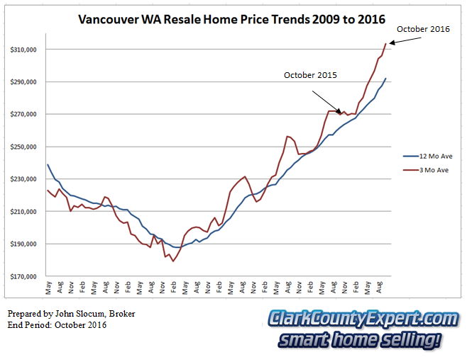 Vancouver WA Resale Home Sales October 2016 - Average Sales Price Trends
