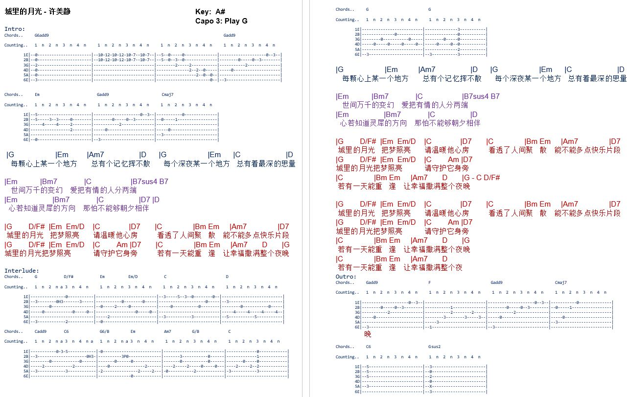 Latest Guitar Chord Cover