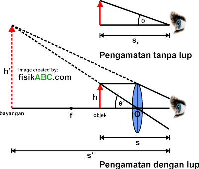 perbesaran anguler atau perbesaran sudut pada lup (kaca pembesar)
