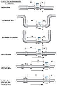 range pipe of Installation method
