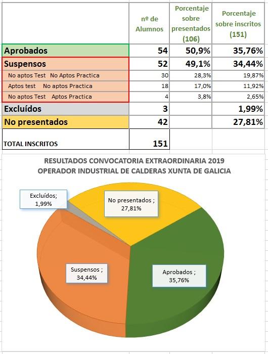 Estadísticas examen carne operador calderas xunta 2019