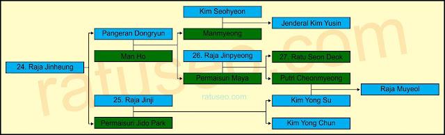 silsilah ratu seondok korea