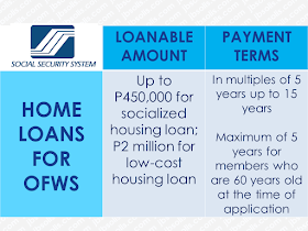Overseas Filipino Workers (OFWs)  are not rich despite being able to earn higher salary abroad. There are times that they need to reach out to someone for their financial needs.  When they need to have their own house or pay their mortgage,  they could use a loan to do it but finding the most accommodating bank or government entity to avail it might be difficult for them.  Being based overseas also limits their means and even capabilities to meet their needs with the various financial institutions in the Philippines.  The OFWs has buying power with over $24.35 billion worth of remittances has been sent to the Philippines last year. In this regard, local lenders have been more than willing to accommodate OFWs who are looking to loan cash.  Advertisement        Sponsored Links         BDO offers Personal, Home, and Auto Loans to OFWs through its Asenso Kabayan Program. Borrowers should at least be 25 years old but not more than 65 years old upon the maturity of the loan. You should be employed for at least 2 years abroad for skilled workers, and at least 3 years for domestic helpers taking home at minimum P10,000 gross monthly for Personal and Home Loans, and P50,000 per month for Auto Loan.  Borrowers can submit their application to callcenter@bdo.com.ph. You must also have an initial minimum deposit of P100 for peso account and $100 for dollar account to qualify for the loans. All forms can be downloaded at www.bdo.com.ph.   BPI grants Personal Loan, Housing Loan and Auto Loans to OFWs working abroad for at least 2 years and earning a minimum of P30,000 per month for Personal and Auto Loans, and a minimum of P40,000 for Housing Loans. Borrowers should be at least 21 years old and not more than 60 years old upon the maturity of the loan. You must be physically present at the BPI branch to sign the loan documents once it is approved. To apply online, visit www.bpiloans.com.   OFWs employed for at least 3 years and earning a minimum of P50,000 per month can apply for a