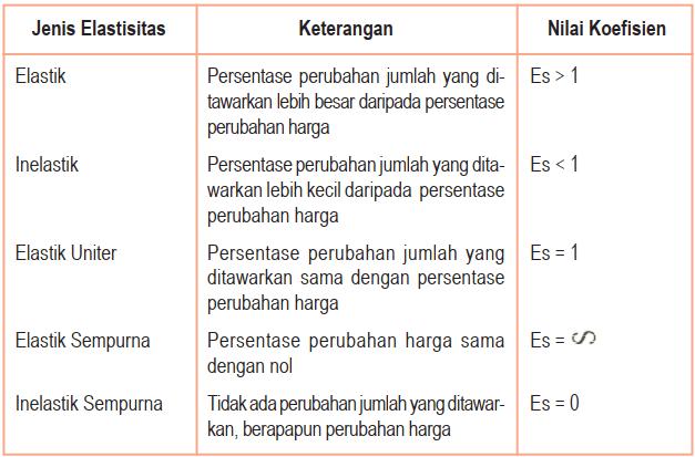 Tabel 5 Jenis Koefisien Elastisitas Harga pada Penawaran