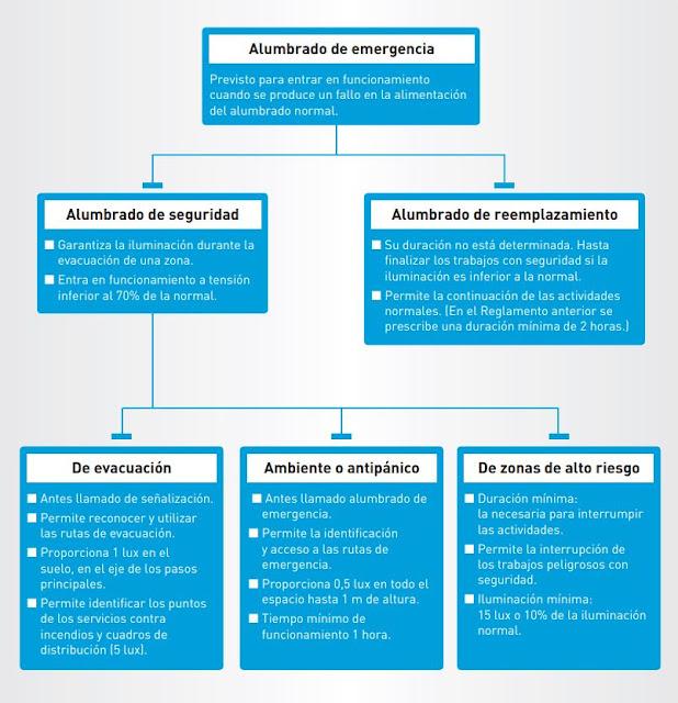 Seguridad frente al riesgo causado por iluminación inadecuada  Documento Básico SUA Seguridad de Utilización y Accesibilidad  Sección 4