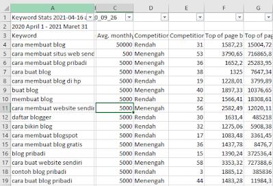 sortir keyword via keyword planner