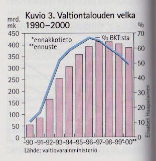 Suomen Valtion Velka Historia