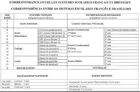 Comment faire une demande d'équivalence de diplôme au Cameroun ?