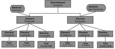 XML DOM (Pictorial representation)