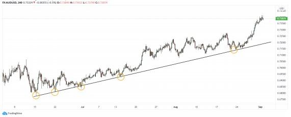 Pembentukan trendline di TF H4 pada AUDUSD