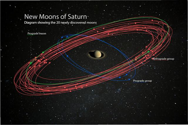 20 novas luas de Saturno