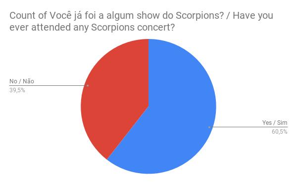 Gráfico: 39,5% dos fãs não vão a shows esse ano, 60,5% vão.